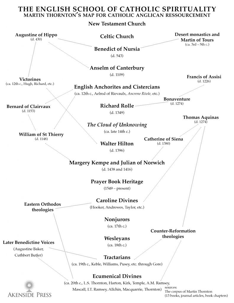 Ascetical Theology Akenside Press 543 Cat Engine Diagram The Middle Column Is Primary Strand Of Whereby Todays Living Expression Anglican Patrimony Corresponds With New Testament Church