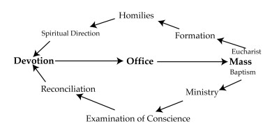 devotion_office_mass